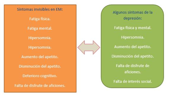 Síntoma de esclerosis múltiple y depresión